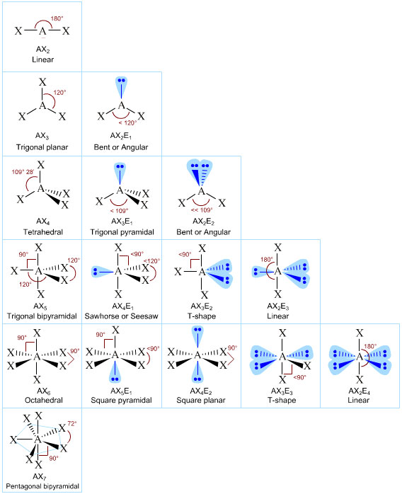 demonstration of polarity chemistry Chemical demonstration booklet 2016  demonstration 19: polarity of substances  i began to search for suitable demonstrations by talking to other chemistry.